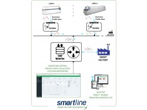 Solderstar SMARTLine™ - Smart monitoring for reflow ovens